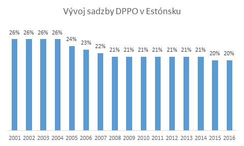 estonsko sadzba DPPO